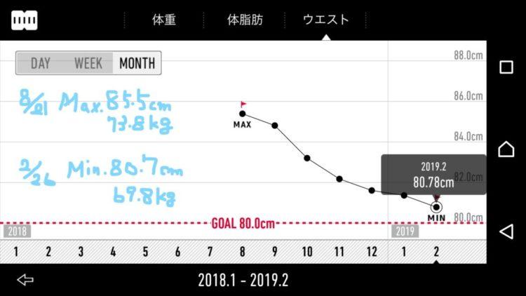 半年間のダイエットグラフ