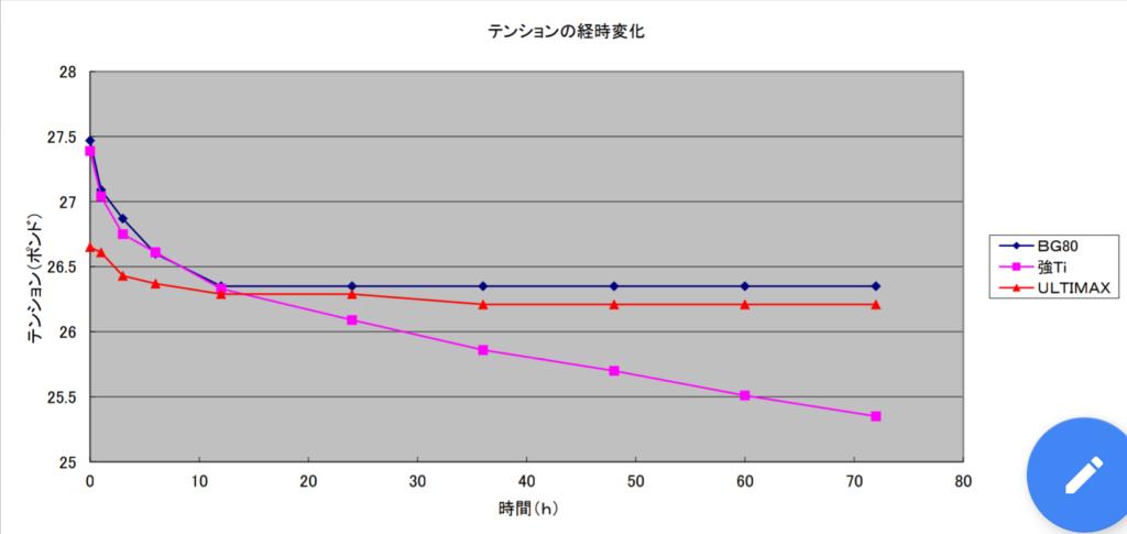 テンションの経時変化グラフ
