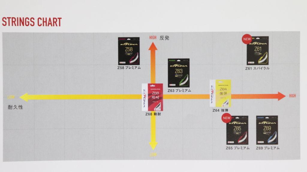 KIZUNAのガットチャート