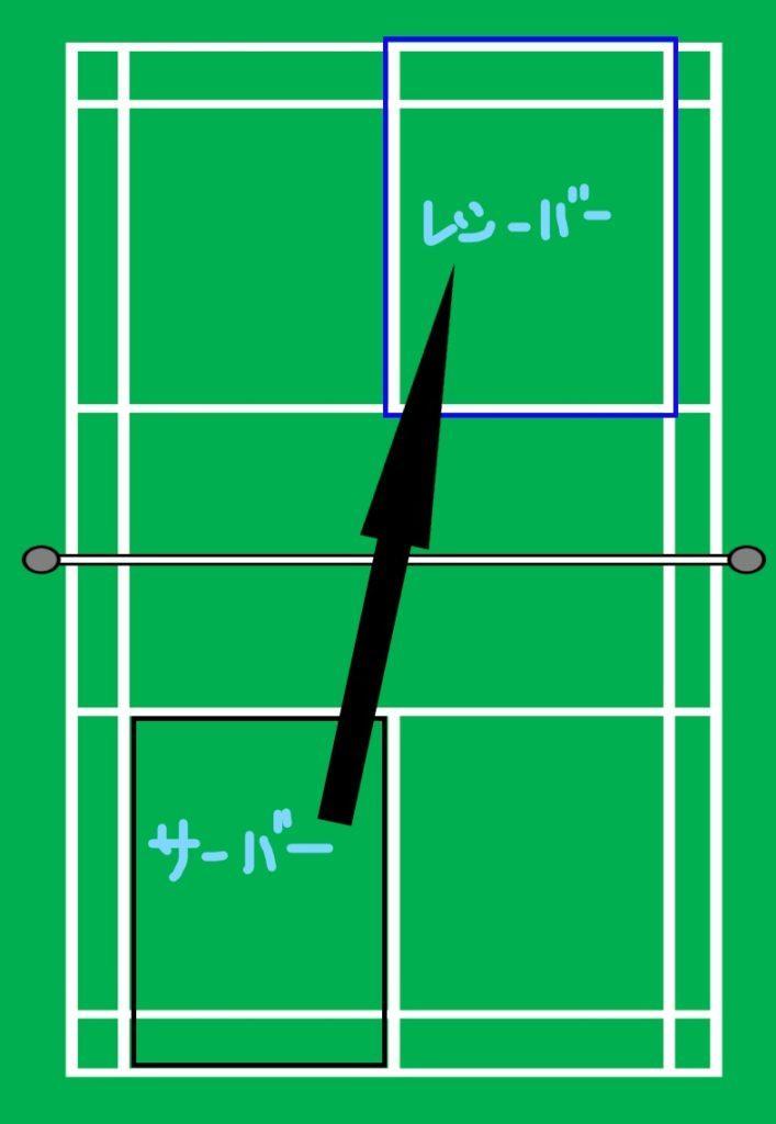 バドミントンの試合の基本ルール【シングルスとダブルスのコートのラインを図で解説】