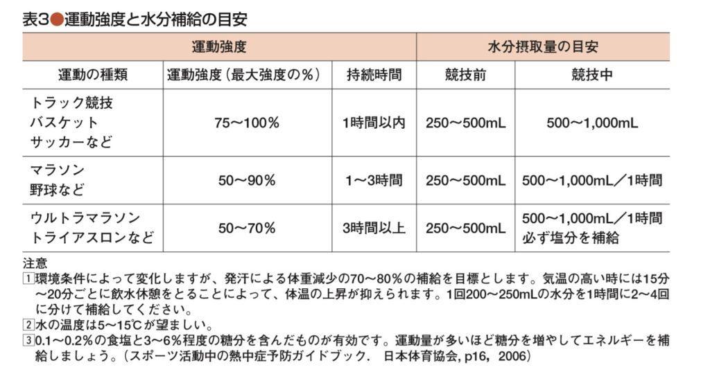 水分補給 目安の表