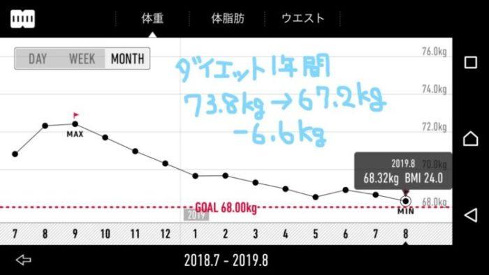 【体験談】ダイエットを継続させる3つのコツ【毎日測定/食事制限しない/ムリをしない】