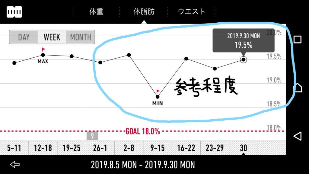 体脂肪率のグラフ