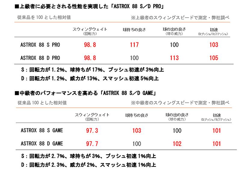 アストロクス88S/D データ