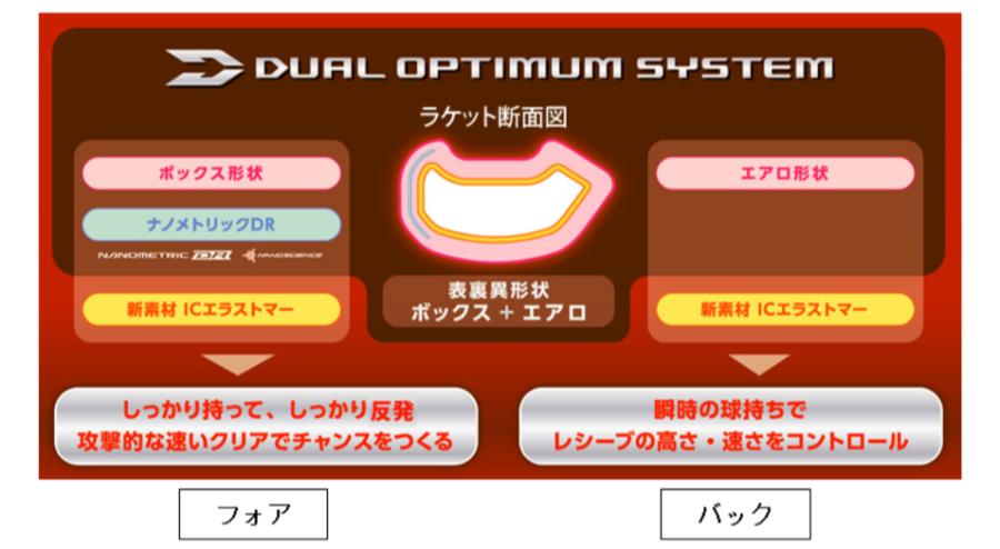 デュオラオプティマシステム
