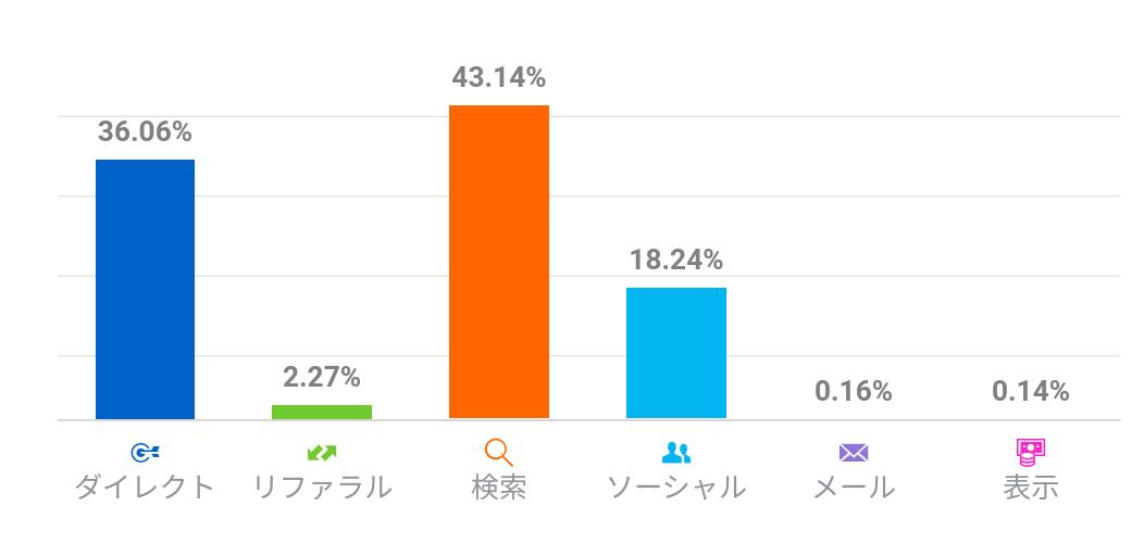 ブログ アクセス比率