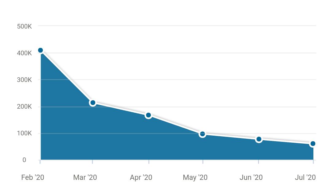 ブログ アクセス減少
