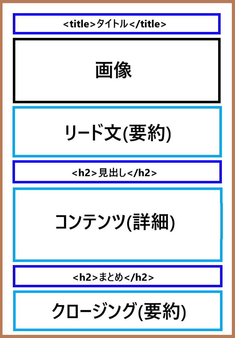 ブログ 記事構成